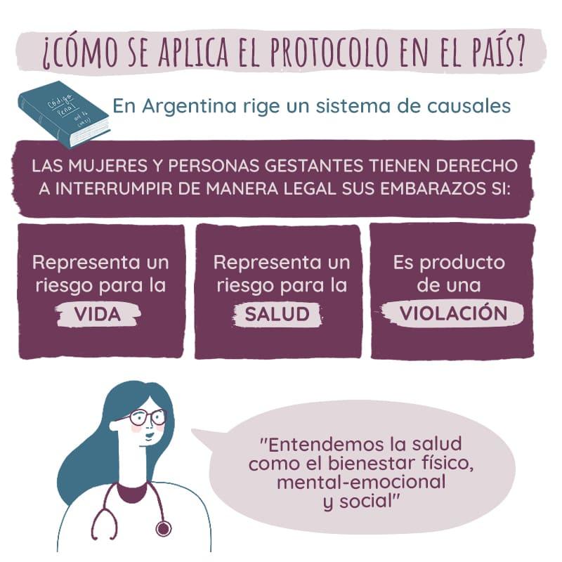 ¿Qué dice la legislación para la Interrupción del Embarazo en Argentina?